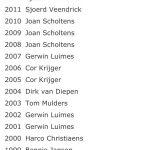 Fotoreport: Autocrossen in polder, Rutten uitgelicht